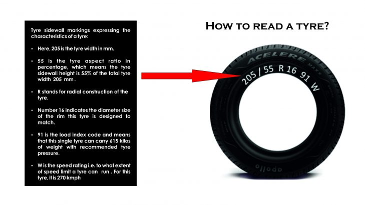 How To Read A Car Tyre?