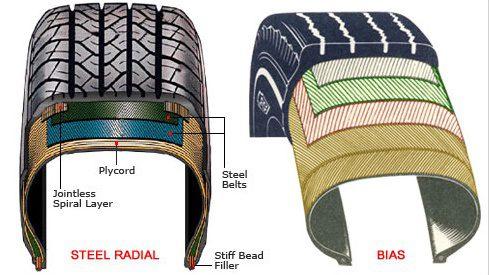 Radial vs Bias Play – Comparison Revealed