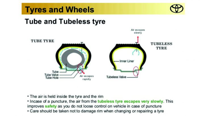 Car Brand That Start With A >> Tubeless Tyres : Advantages And Disadvantages
