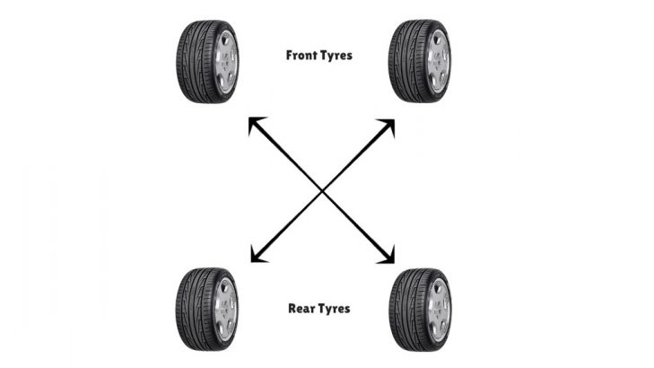 How To Do Tyre Rotation For Four Wheel Drive Cars (Stock Tyres)