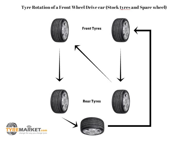 Front Wheel Drive Car Tire Rotation Pattern