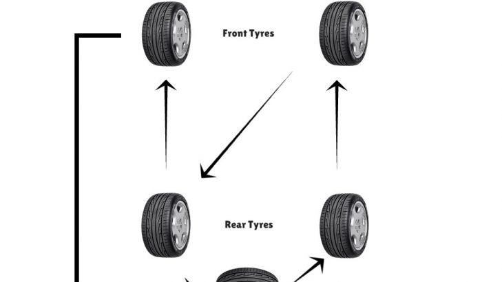 How To Do Tyre Rotation For Four Wheel Drive Cars (Stock Tyres + Spare Wheel)