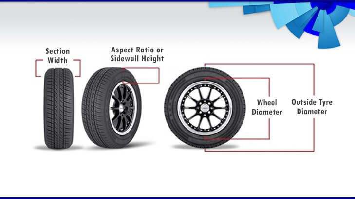 Tyre Upsizing: A Quick & Complete Guide For Beginners